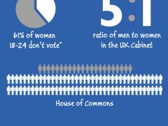 #Emilymatters – UK Political Gender Gap